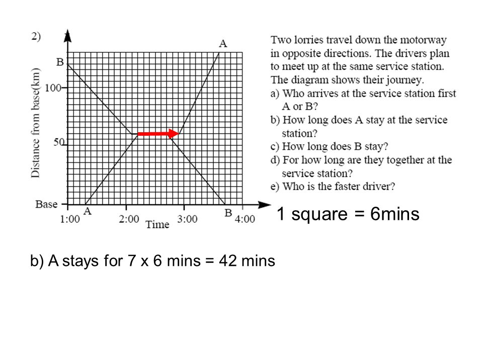 b) A stays for 7 x 6 mins = 42 mins 1 square = 6mins