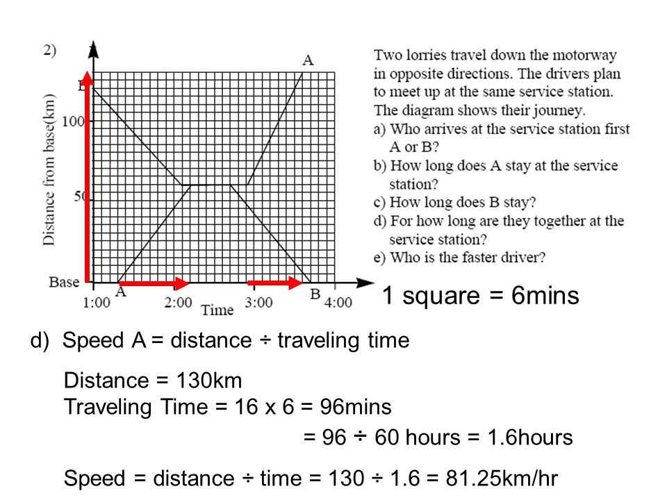 d) Speed A = distance ÷ traveling time Distance = 130km Traveling Time = 16 x 6 = 96mins = 96 ÷ 60 hours = 1.6hours Speed = distance ÷ time = 130 ÷ 1.