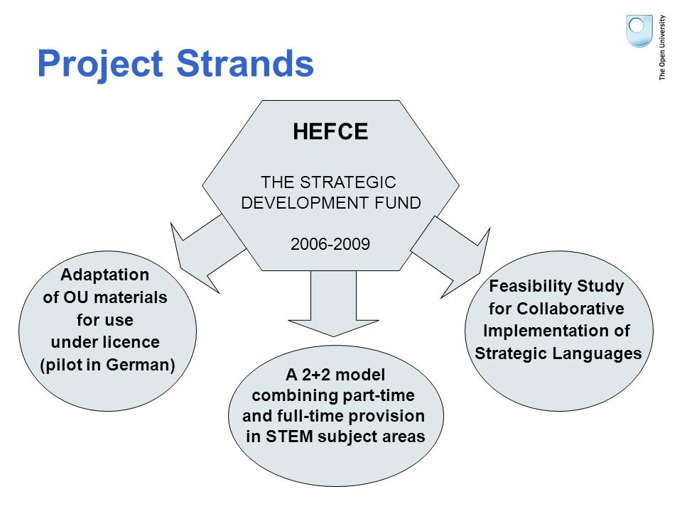 Project Strands HEFCE THE STRATEGIC DEVELOPMENT FUND 2006-2009 Adaptation of OU materials for use under licence (pilot in German) A 2+2 model combining part-time and full-time provision in STEM subject areas Feasibility Study for Collaborative Implementation of Strategic Languages
