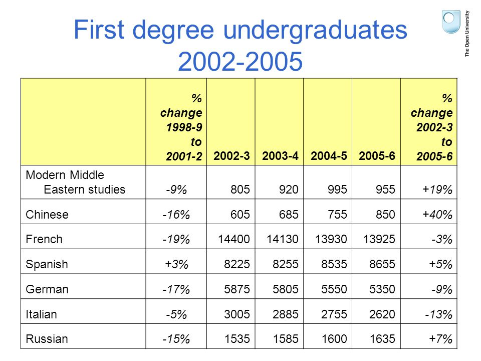 First degree undergraduates 2002-2005 % change 1998-9 to 2001-22002-32003-42004-52005-6 % change 2002-3 to 2005-6 Modern Middle Eastern studies-9%805920995955+19% Chinese-16%605685755850+40% French-19%14400141301393013925-3% Spanish+3%8225825585358655+5% German-17%5875580555505350-9% Italian-5%3005288527552620-13% Russian-15%1535158516001635+7%