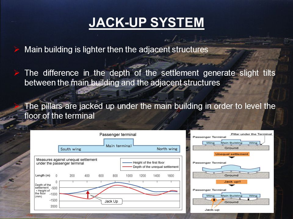 JACK-UP SYSTEM  Main building is lighter then the adjacent structures  The difference in the depth of the settlement generate slight tilts between t
