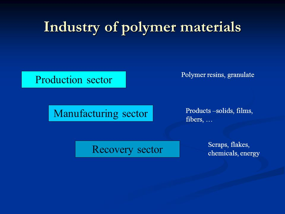 Industry of polymer materials Manufacturing sector Recovery sector Production sector Polymer resins, granulate Products –solids, films, fibers, … Scraps, flakes, chemicals, energy