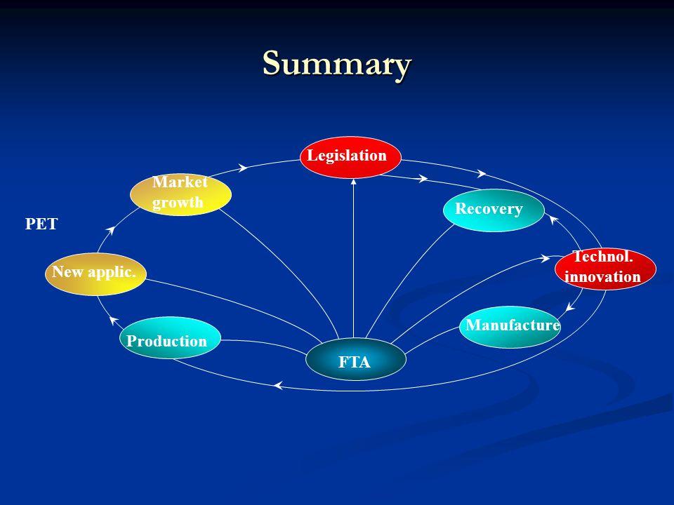 Summary FTA Production Manufacture Recovery New applic. Market growth Legislation Technol. innovation PET