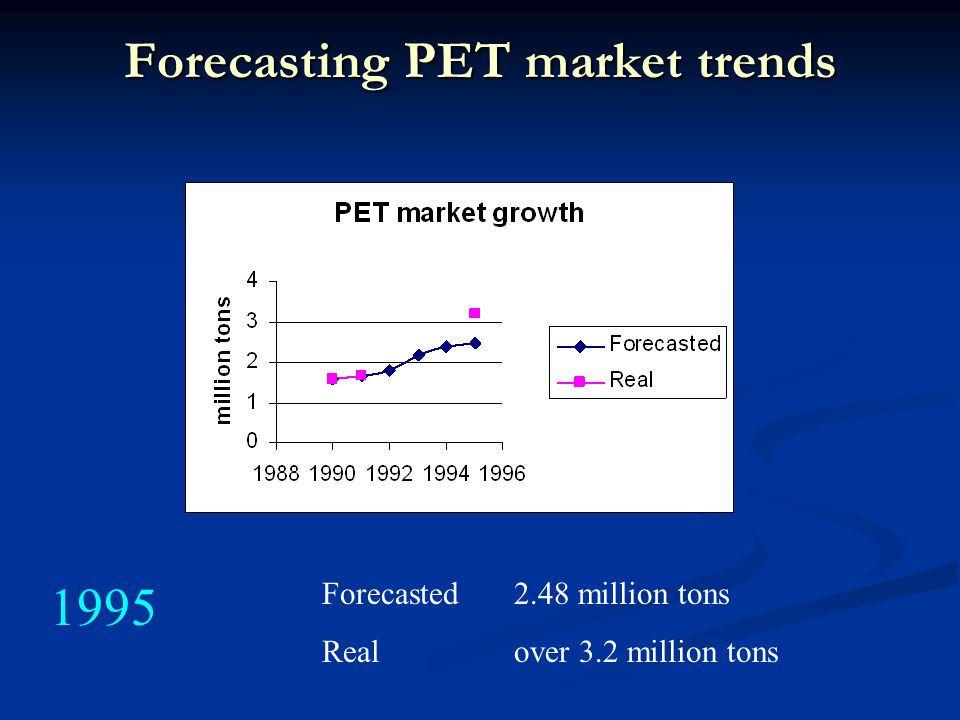 Forecasting PET market trends Forecasted2.48 million tons Realover 3.2 million tons 1995