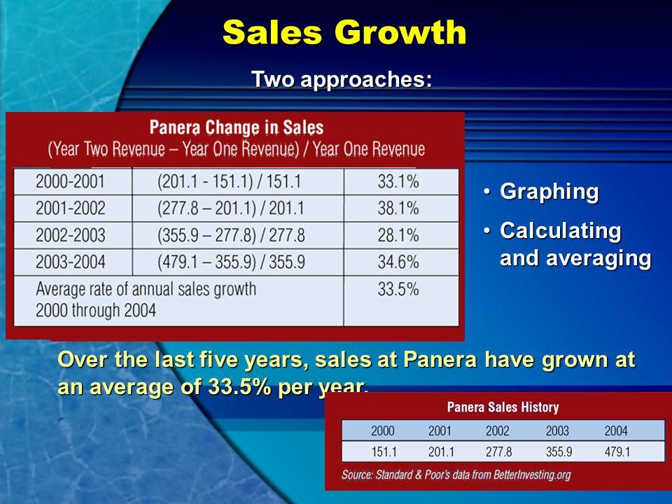 The Numbers Sales growthSales growth EPSEPS Profit marginProfit margin ROEROE PEPE PEGPEG