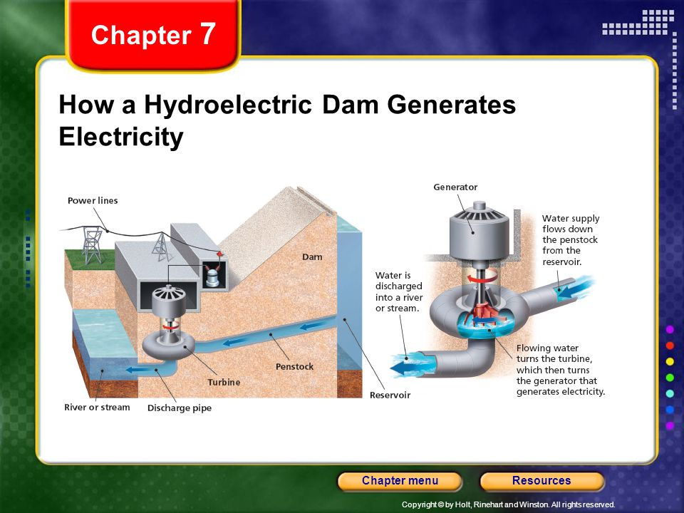 Copyright © by Holt, Rinehart and Winston. All rights reserved. ResourcesChapter menu How a Hydroelectric Dam Generates Electricity Chapter 7