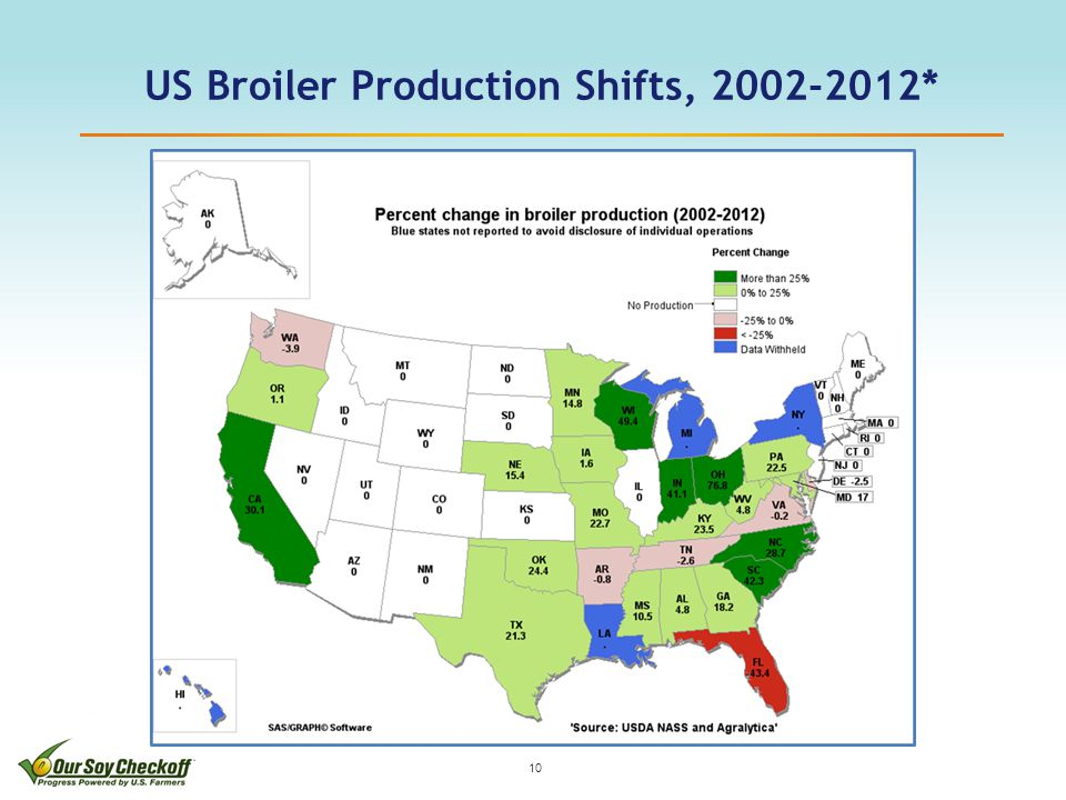 US Broiler Production Shifts, 2002-2012* 10