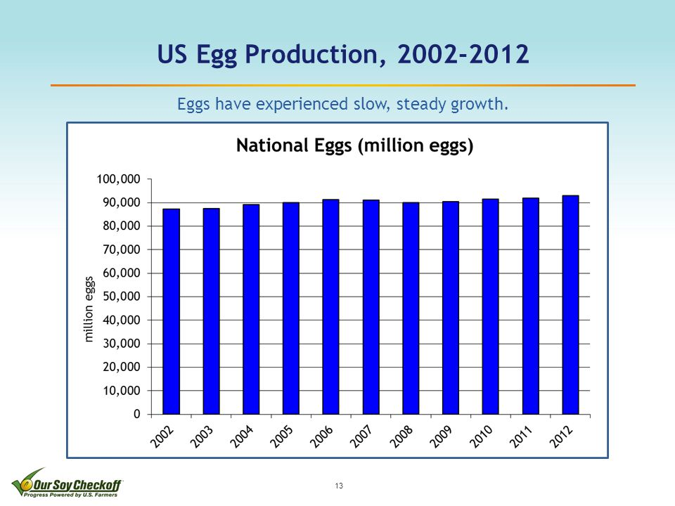 US Egg Production, 2002-2012 13 Eggs have experienced slow, steady growth.