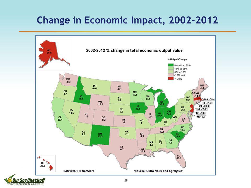 Change in Economic Impact, 2002-2012 25