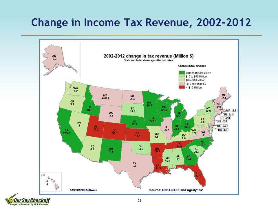 Change in Income Tax Revenue, 2002-2012 28