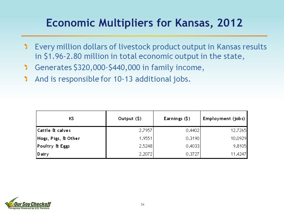 Economic Multipliers for Kansas, 2012 34 Every million dollars of livestock product output in Kansas results in $1.96-2.80 million in total economic output in the state, Generates $320,000-$440,000 in family income, And is responsible for 10-13 additional jobs.