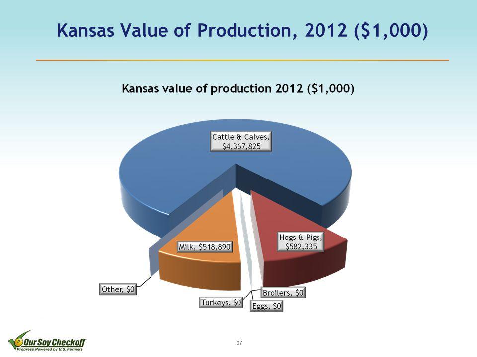 Kansas Value of Production, 2012 ($1,000) 37