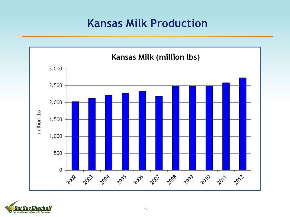 Kansas Milk Production 40