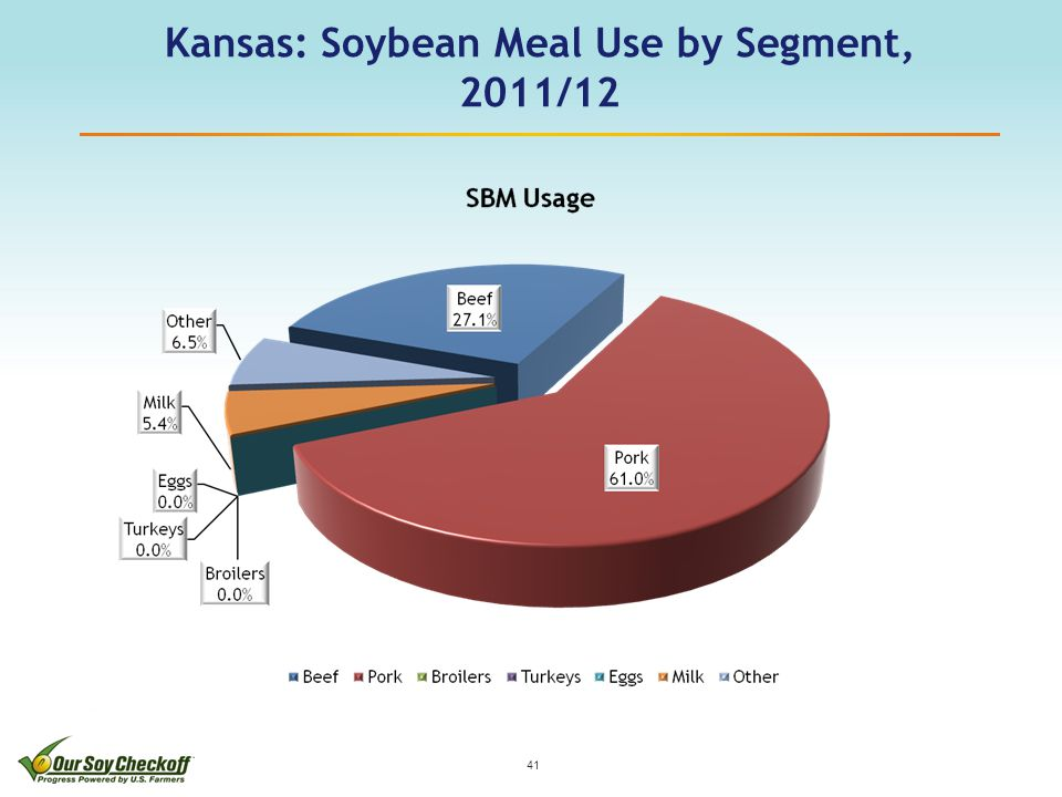 Kansas: Soybean Meal Use by Segment, 2011/12 41