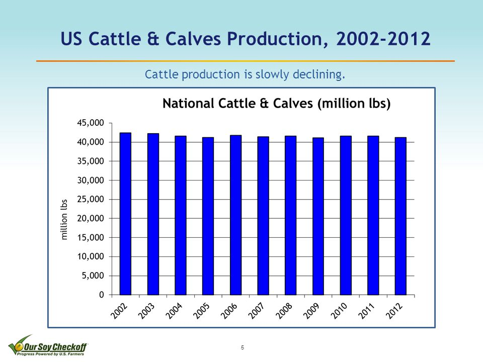 US Cattle & Calves Production, 2002-2012 5 Cattle production is slowly declining.