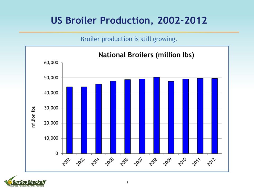 US Broiler Production, 2002-2012 9 Broiler production is still growing.