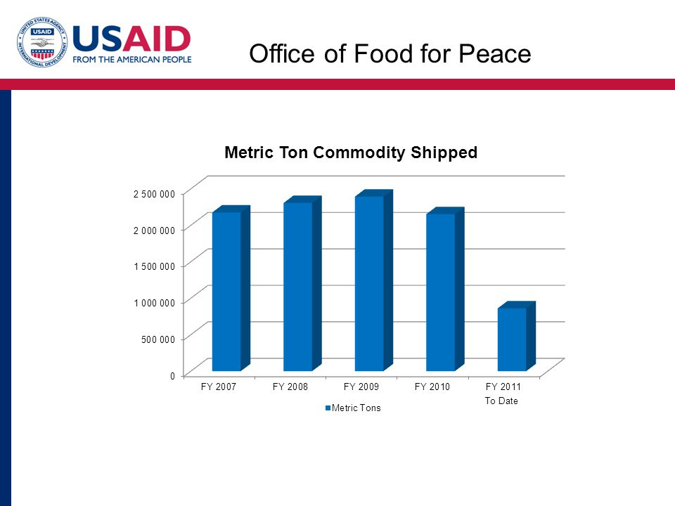 To Date Office of Food for Peace