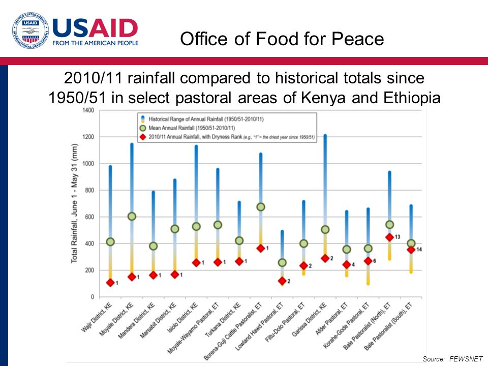 2010/11 rainfall compared to historical totals since 1950/51 in select pastoral areas of Kenya and Ethiopia Source: FEWSNET Office of Food for Peace