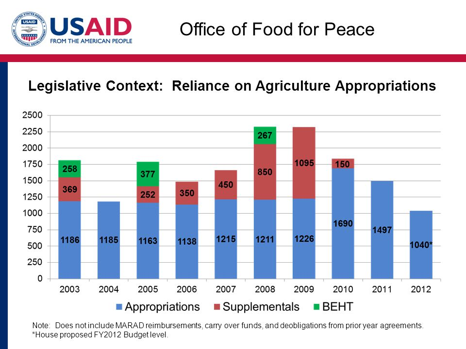 Legislative Context: Reliance on Agriculture Appropriations Note: Does not include MARAD reimbursements, carry over funds, and deobligations from prior year agreements.
