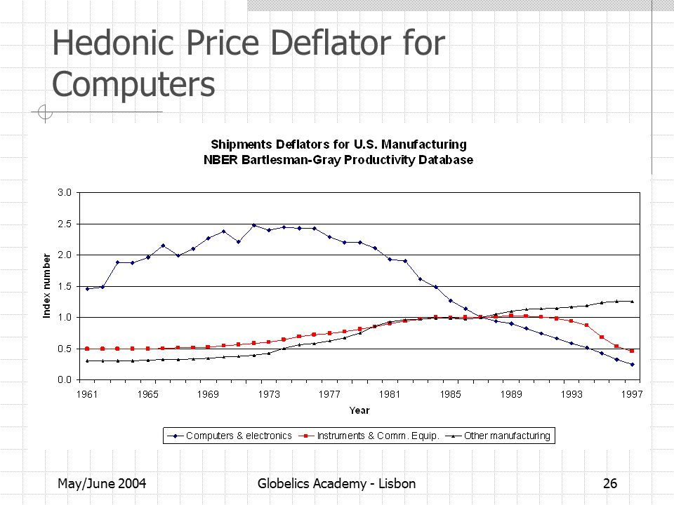 May/June 2004Globelics Academy - Lisbon26 Hedonic Price Deflator for Computers