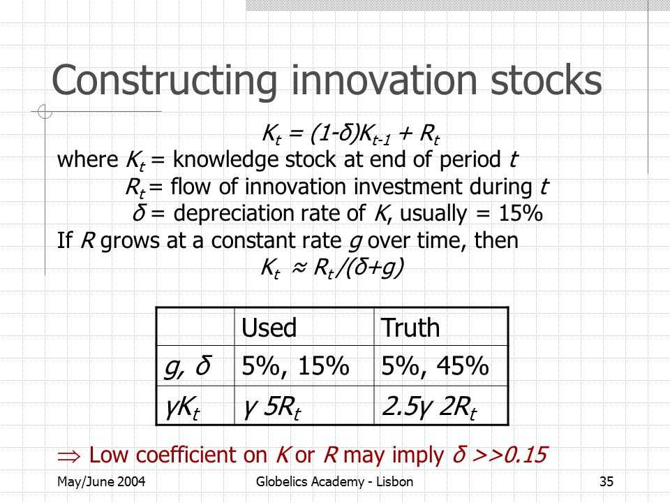 May/June 2004Globelics Academy - Lisbon35 Constructing innovation stocks K t = (1-δ)K t-1 + R t where K t = knowledge stock at end of period t R t = flow of innovation investment during t δ = depreciation rate of K, usually = 15% If R grows at a constant rate g over time, then K t ≈ R t /(δ+g)  Low coefficient on K or R may imply δ >>0.15 UsedTruth g, δ5%, 15%5%, 45% γKtγKt γ 5R t 2.5γ 2R t