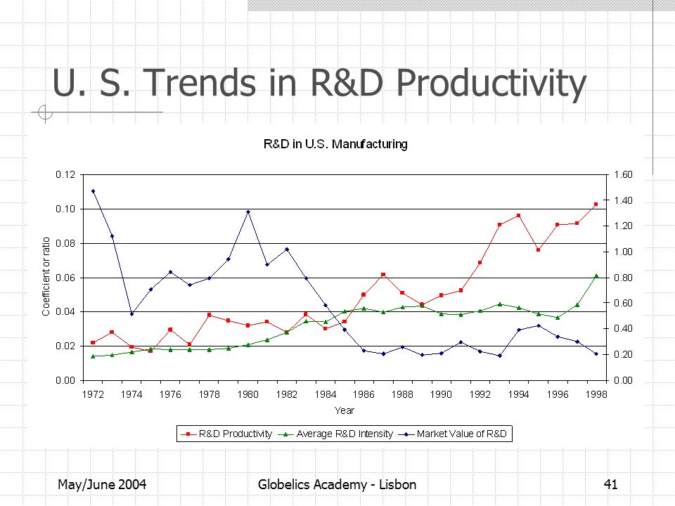 May/June 2004Globelics Academy - Lisbon41 U. S. Trends in R&D Productivity