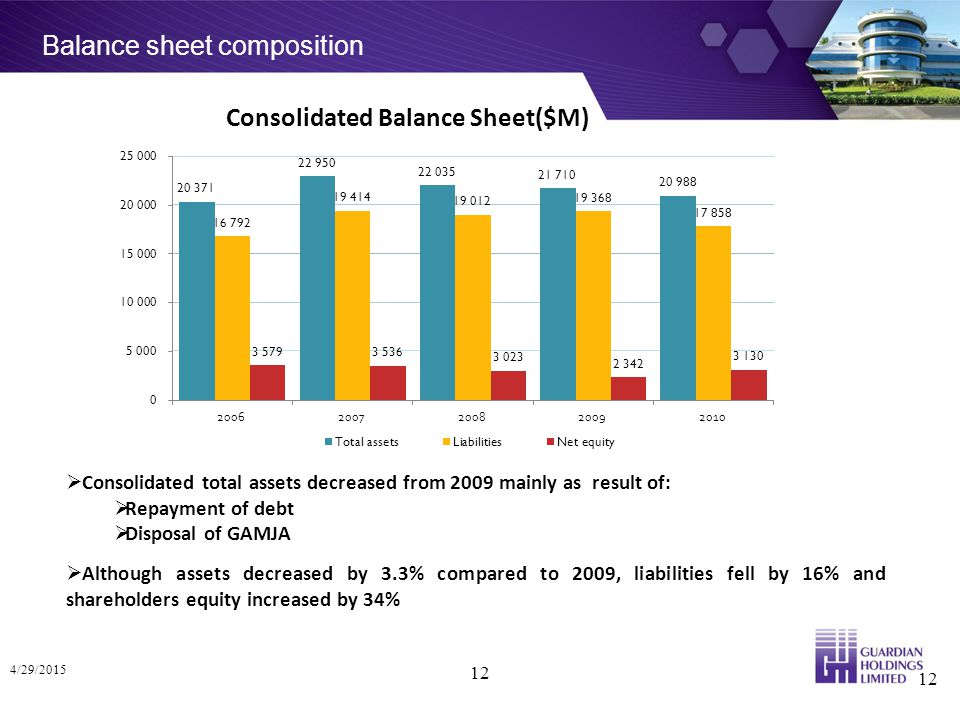 Balance sheet composition 4/29/2015 12  Consolidated total assets decreased from 2009 mainly as result of:  Repayment of debt  Disposal of GAMJA  Although assets decreased by 3.3% compared to 2009, liabilities fell by 16% and shareholders equity increased by 34% 12 Consolidated Balance Sheet($M)