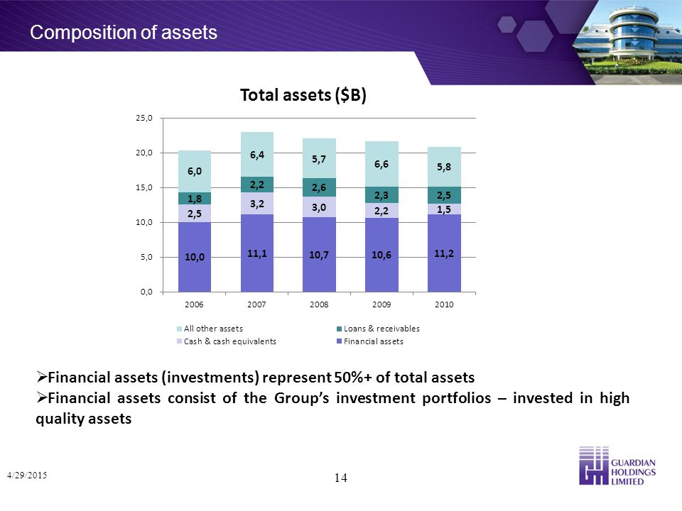 Composition of assets 4/29/2015 14 Total assets ($B)  Financial assets (investments) represent 50%+ of total assets  Financial assets consist of the Group's investment portfolios – invested in high quality assets
