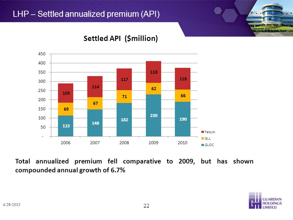 LHP – Settled annualized premium (API) 4/29/2015 22 Total annualized premium fell comparative to 2009, but has shown compounded annual growth of 6.7% Settled API ($million)