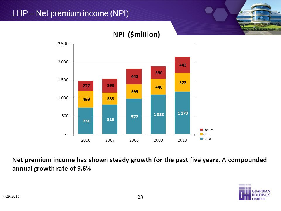 LHP – Net premium income (NPI) 4/29/2015 23 Net premium income has shown steady growth for the past five years.