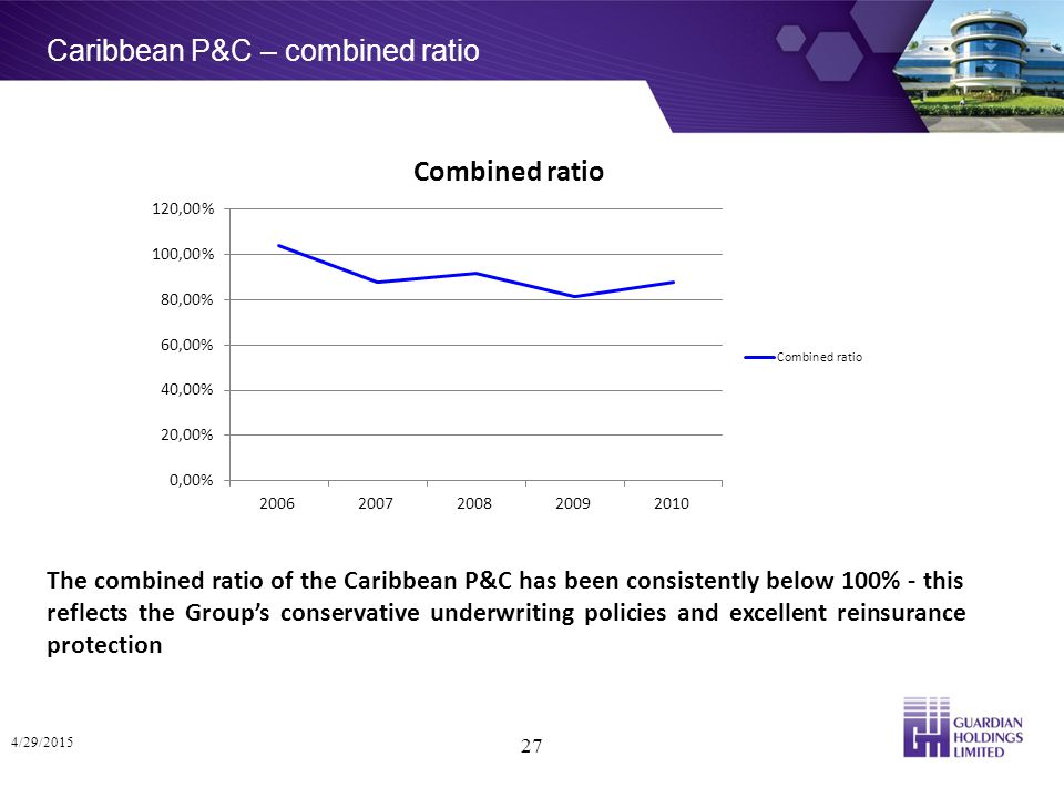 Caribbean P&C – combined ratio 4/29/2015 27 The combined ratio of the Caribbean P&C has been consistently below 100% - this reflects the Group's conservative underwriting policies and excellent reinsurance protection