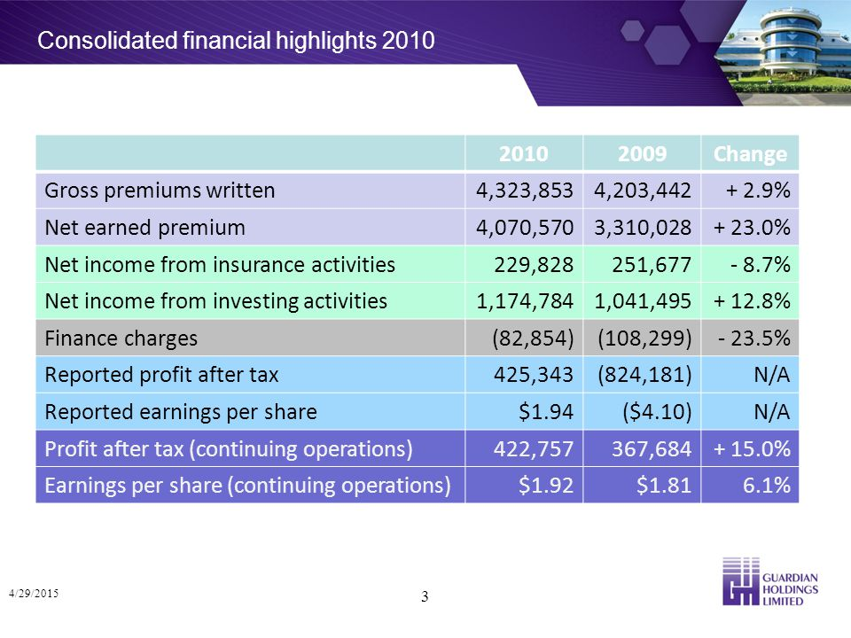 Consolidated financial highlights 2010 4/29/2015 3 20102009Change Gross premiums written4,323,8534,203,442+ 2.9% Net earned premium4,070,5703,310,028+ 23.0% Net income from insurance activities229,828251,677- 8.7% Net income from investing activities1,174,7841,041,495+ 12.8% Finance charges(82,854)(108,299)- 23.5% Reported profit after tax425,343(824,181)N/A Reported earnings per share$1.94($4.10)N/A Profit after tax (continuing operations)422,757367,684+ 15.0% Earnings per share (continuing operations)$1.92$1.816.1%