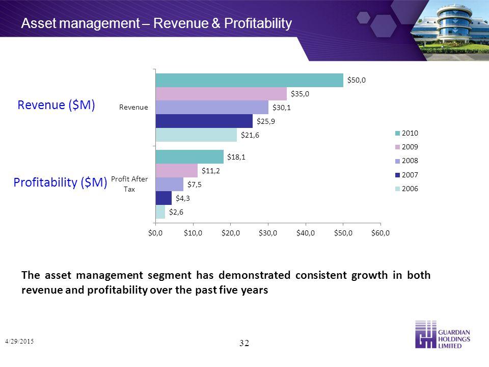Asset management – Revenue & Profitability 4/29/2015 32 The asset management segment has demonstrated consistent growth in both revenue and profitability over the past five years Revenue ($M) Profitability ($M)