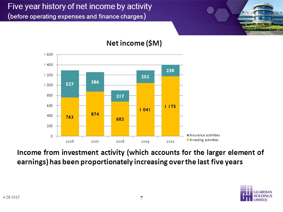 Five year history of net income by activity ( before operating expenses and finance charges ) 17% 25% 23% 4/29/2015 7 Income from investment activity (which accounts for the larger element of earnings) has been proportionately increasing over the last five years Net income ($M)