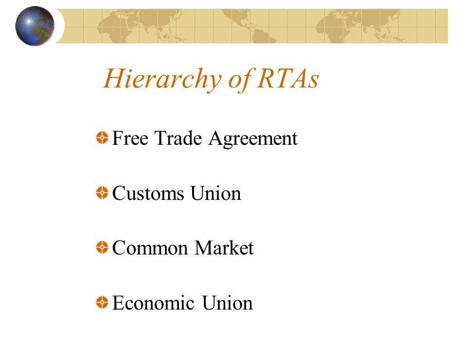 Hierarchy of RTAs Free Trade Agreement Customs Union Common Market Economic Union