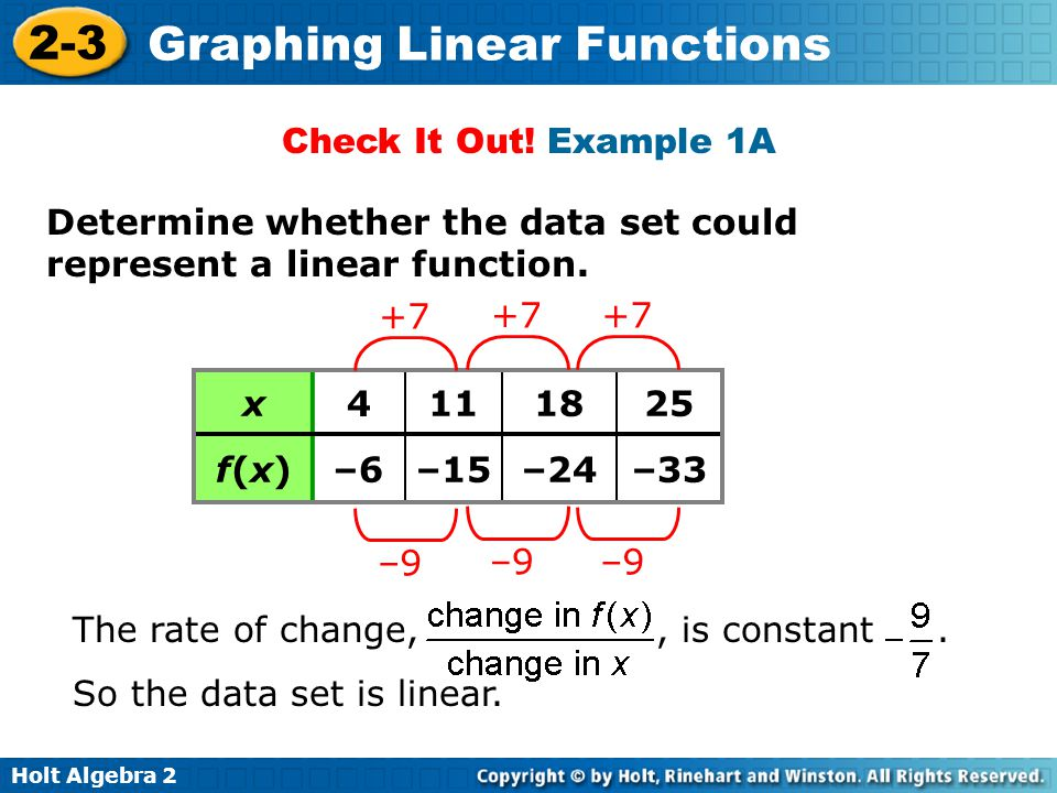 Holt Algebra 2 2-3 Graphing Linear Functions Determine whether the data set could represent a linear function. Check It Out! Example 1A x4111825 f(x)f
