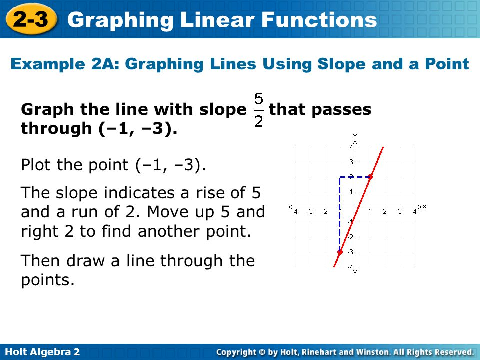 Holt Algebra 2 2-3 Graphing Linear Functions Example 2A: Graphing Lines Using Slope and a Point Plot the point (–1, –3). Graph the line with slope tha