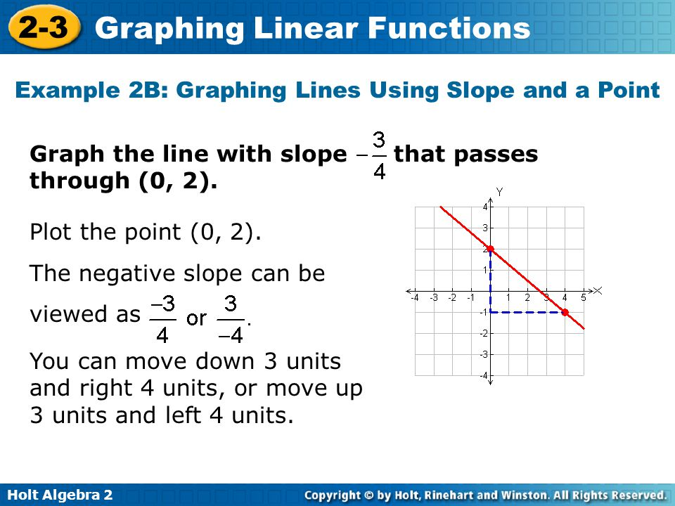 Holt Algebra 2 2-3 Graphing Linear Functions Example 2B: Graphing Lines Using Slope and a Point Plot the point (0, 2). Graph the line with slope that