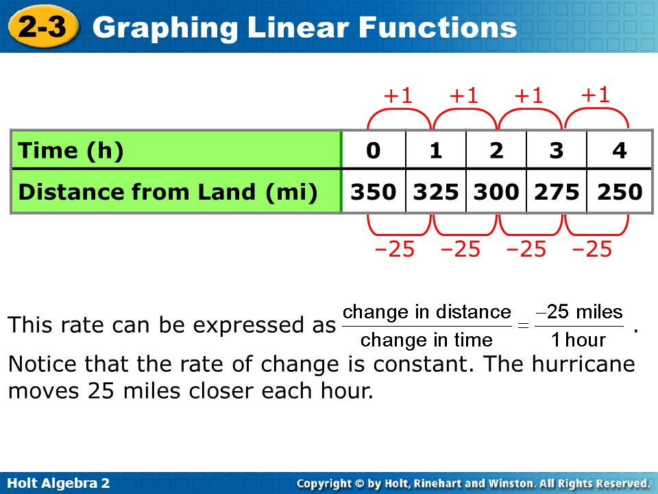 Holt Algebra 2 2-3 Graphing Linear Functions Time (h)01234 Distance from Land (mi)350325300275250 +1 –25 +1 –25 +1 –25 +1 –25 This rate can be express
