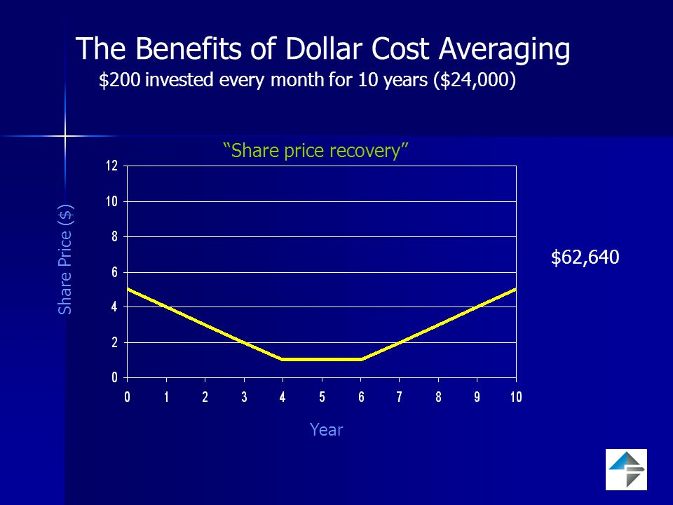 The Benefits of Dollar Cost Averaging Share Price ($) Year Share price recovery $62,640 $200 invested every month for 10 years ($24,000)