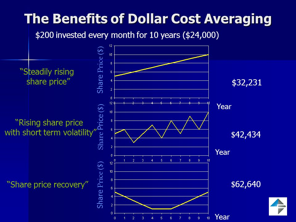 The Benefits of Dollar Cost Averaging $200 invested every month for 10 years ($24,000) $32,231 Steadily rising share price Share Price ($) Year $ 42,434 Rising share price with short term volatility Share Price ($) Year $ 62,640 Share price recovery Share Price ($) Year