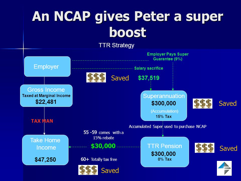 An NCAP gives Peter a super boost TTR Strategy Superannuation $300,000 (Accumulation) 15% Tax TTR Pension 0% Tax Salary sacrifice $37,519 55 -59 comes with a 15% rebate 60+ Totally tax free Saved Take Home Income $47,250 TAX MAN Employer Gross Income Taxed at Marginal Income $22,481 Employer Pays Super Guarantee (9%) Accumulated Super used to purchase NCAP $30,000 $300,000