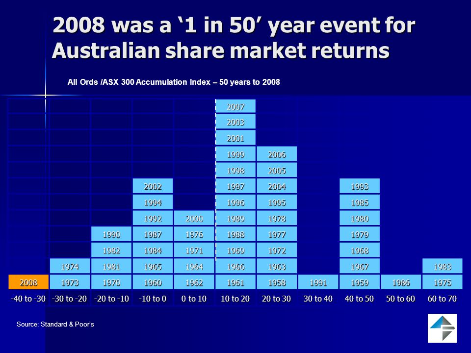 But every period of negative returns is generally followed by increased gains Source: Standard & Poor's 2007 2003 2001 19992006 19982005 2002199720041993 1994199619951985 19922000198919781980 199019871976198819771979 198219841971196919721968 19741981196519641966196319671983 20081973197019601962196119581991195919861975 -40 to -30 -30 to -20 -20 to -10 -10 to 0 0 to 10 10 to 20 20 to 30 30 to 40 40 to 50 50 to 60 60 to 70 All Ords /ASX 300 Accumulation Index – 50 years to 2008