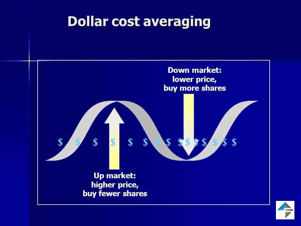 Dollar cost averaging Down market: lower price, buy more shares Up market: higher price, buy fewer shares $$$$$$$$$$$$$$$