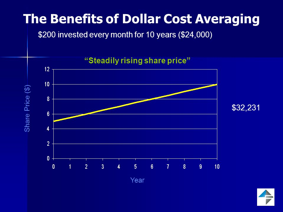 $200 invested every month for 10 years ($24,000) The Benefits of Dollar Cost Averaging Share Price ($) Year Rising share price with short term volatility $42,434