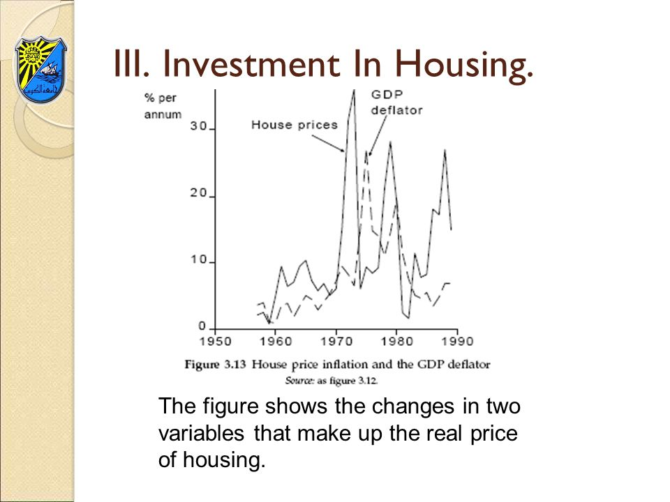 III. Investment In Housing.