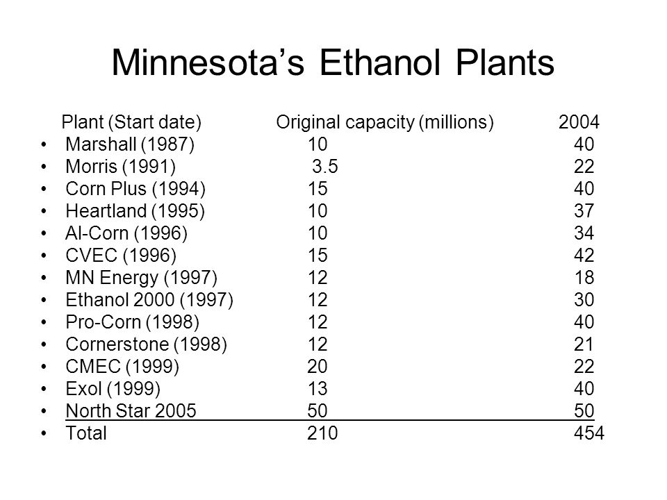 Minnesota's Ethanol Plants Plant (Start date) Original capacity (millions) 2004 Marshall (1987)1040 Morris (1991) 3.522 Corn Plus (1994)1540 Heartland (1995)1037 Al-Corn (1996)1034 CVEC (1996)1542 MN Energy (1997)1218 Ethanol 2000 (1997)1230 Pro-Corn (1998)1240 Cornerstone (1998)1221 CMEC (1999)2022 Exol (1999)1340 North Star 20055050 Total 210 454