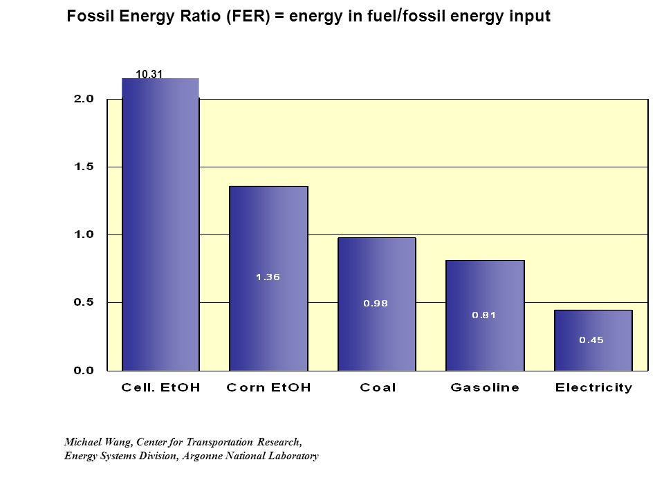 Fossil Energy Ratio (FER) = energy in fuel / fossil energy input 10.31 Michael Wang, Center for Transportation Research, Energy Systems Division, Argo