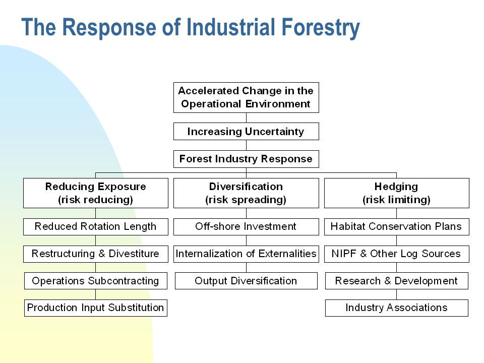 The Response of Industrial Forestry