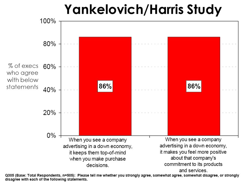 Yankelovich/Harris Study % of execs who agree with below statements